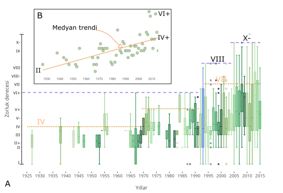 Aladağlarda gerçekleştirilen ilk çıkışların, rota zorluklarının yıllara göre dağılımını gösterir grafik. (A) İlk çıkış zorluklarının iki çubuk çizişi (box and whisker). (B) Rota zorluklarının medyan değerlerinin yıllara göre dağılımı ve doğrusal trendi.